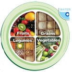 plate recommendations